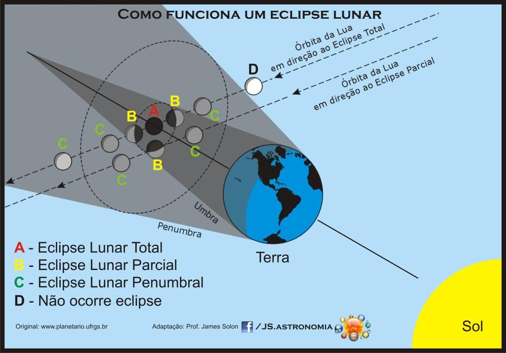 Como Funciona um Eclipse Lunar