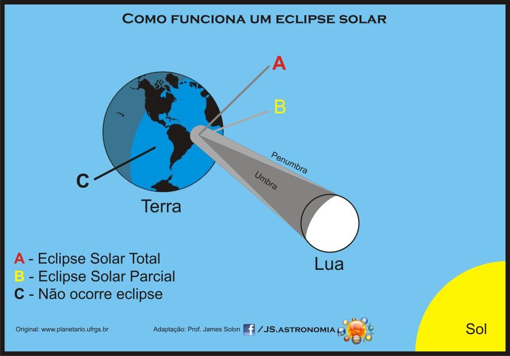 Como Funciona um Eclipse Solar