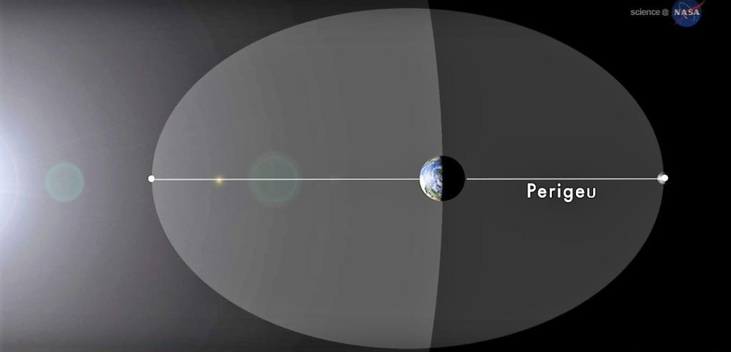 Órbita - Super-Lua - Fora de Escala