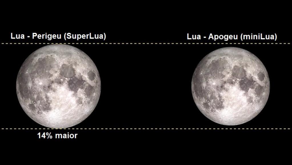 Super-Lua 14% maior!