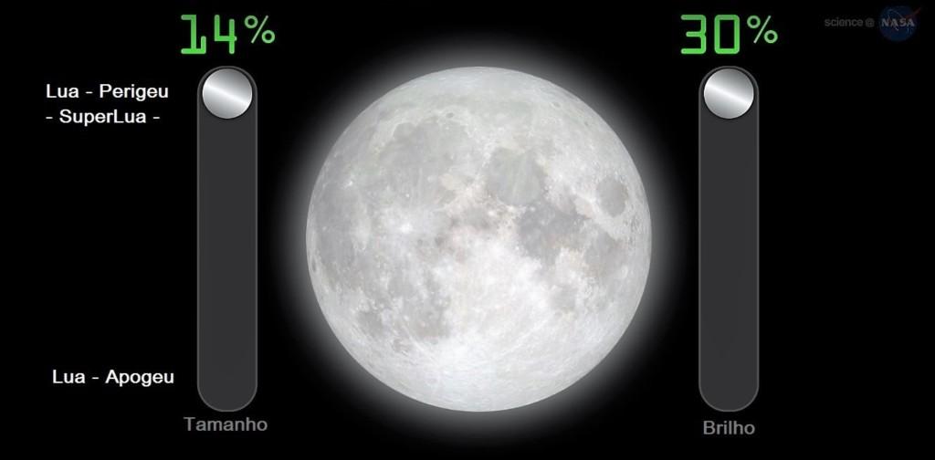 SuperLua - 14% maior e 30% mais brilhante