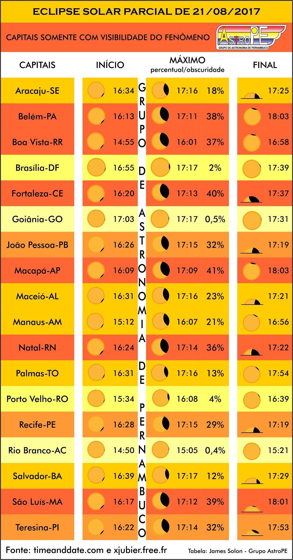 Tabela - horários e percentuais de visibilidade - Eclipse Solar Parcial - 21 de agosto de 2017 - AstroPE.