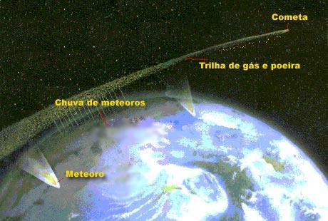 Representação de uma chuva de meteoros - a Terra passa por uma trilha de detritos deixado por algum cometa.