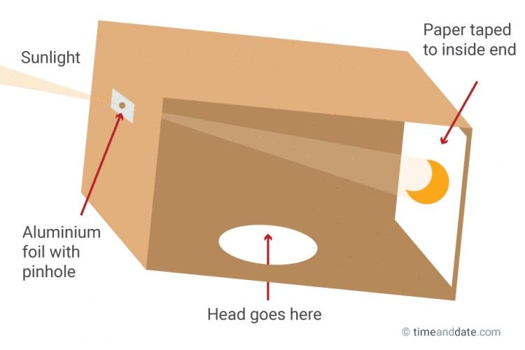 Método pinhole - projeção para observar um eclipse solar com segurança através de uma caixa de papelão.
