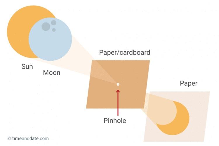 Método pinhole - projeção usando 2 pedaços de papelão ou papel para projetar uma imagem do Sol que não machuca seus olhos.