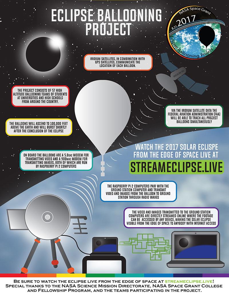 Projeto de lançamento de balões para transmissão ao vivo e coleta de dados atmosféricos. Fonte: https://eclipse2017.nasa.gov/balloon-observations