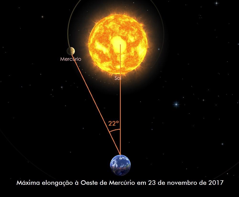 Máxima elongação à Oeste de Mercúrio em 23 de novembro de 2017.