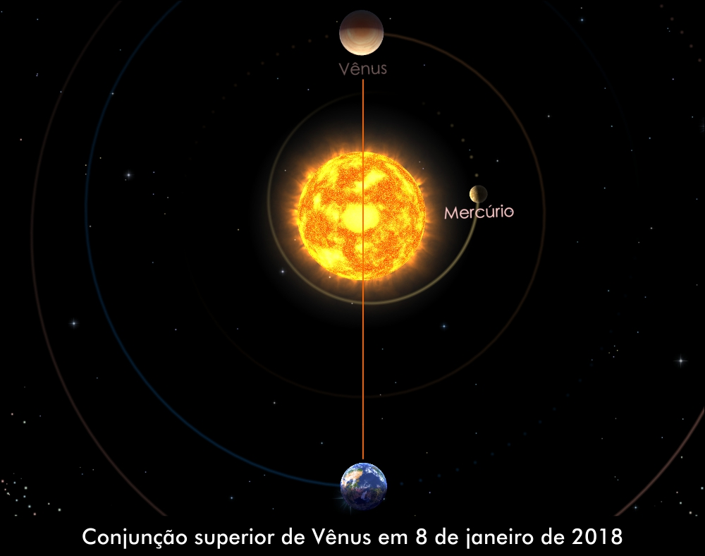 Vênus em Conjunção Superior com o Sol em 8 de janeiro de 2018. Crédito: Solar Walk 2.