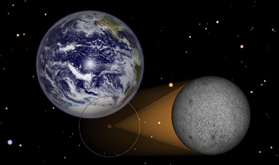Representação do Eclipse Solar Parcial de 15 de fevereiro de 2018 visível do Espaço (distâncias fora de escala). Crédito: Starry Night 7.