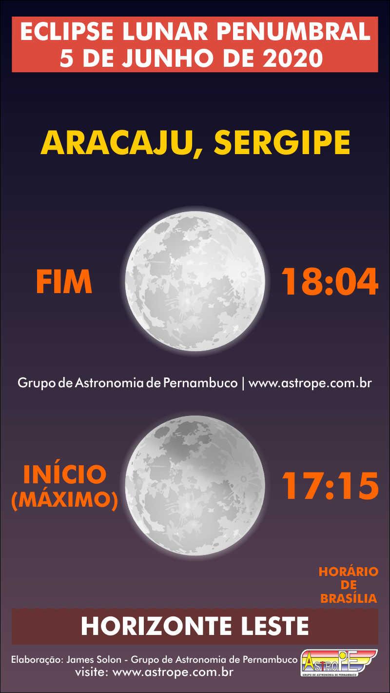 Horários do Eclipse Lunar Penumbral de 5 de junho de 2020 em Aracaju, Sergipe. Crédito: AstroPE.