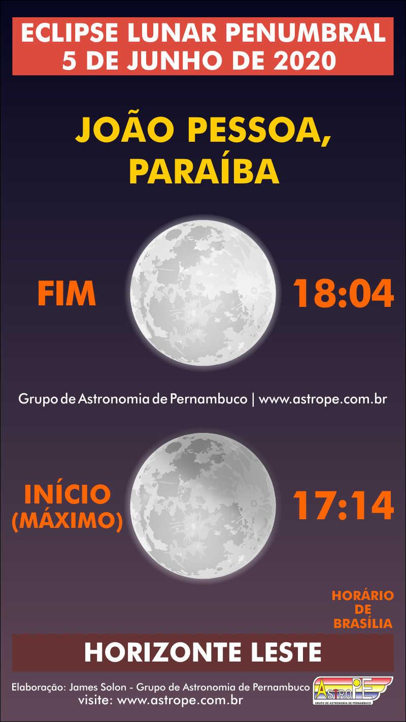 Horários do Eclipse Lunar Penumbral de 5 de junho de 2020 em João Pessoa, Paraíba. Crédito: AstroPE.