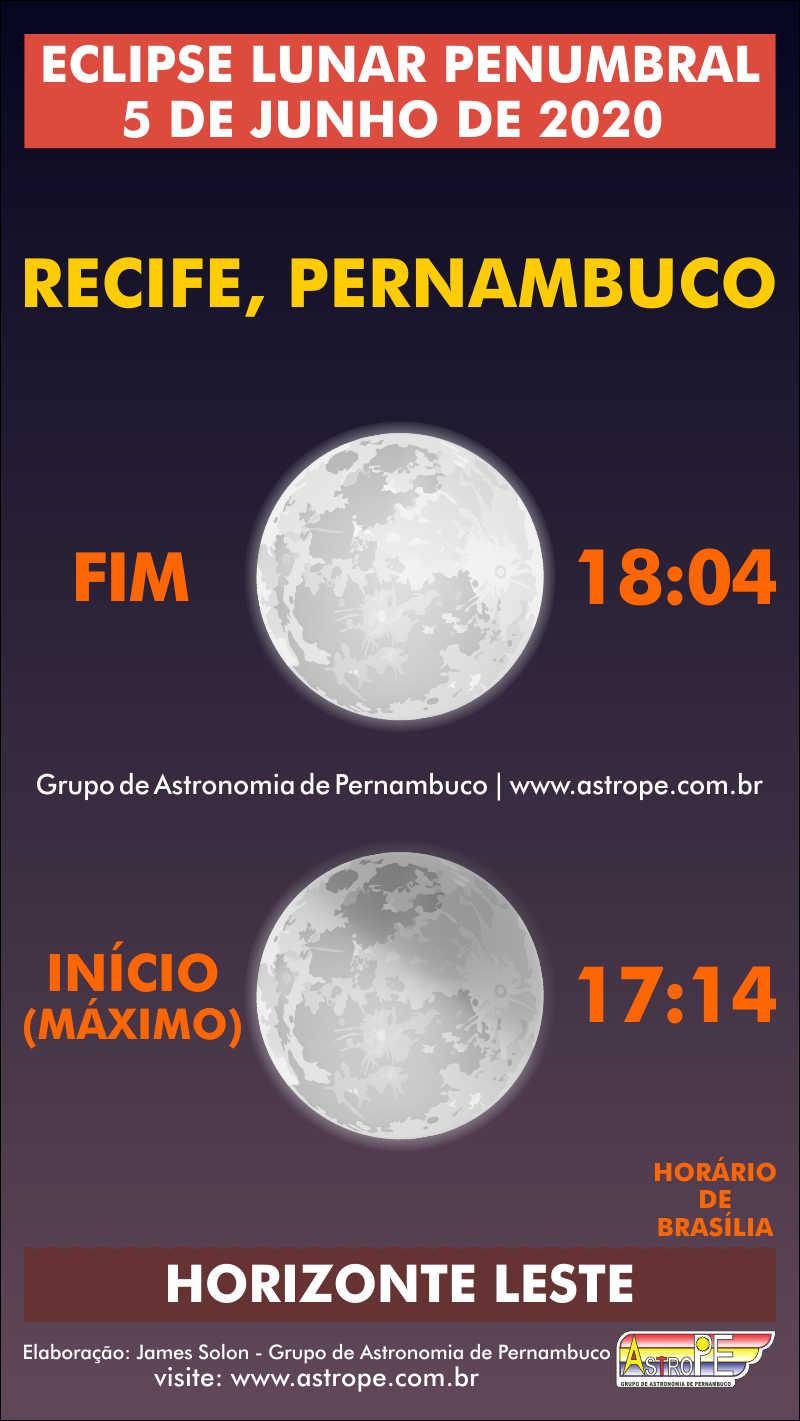 Horários do Eclipse Lunar Penumbral de 5 de junho de 2020 em Recife, Pernambuco. Crédito: AstroPE.