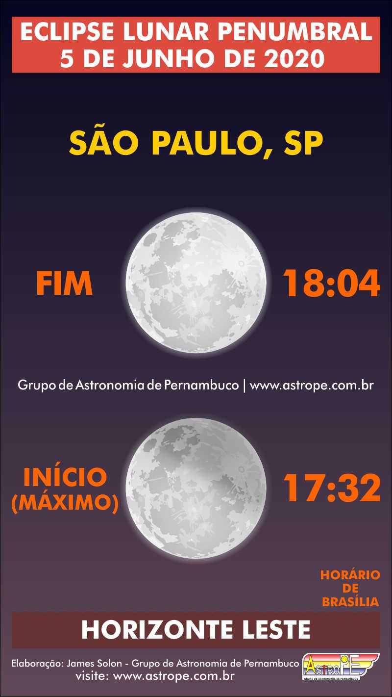 Horários do Eclipse Lunar Penumbral de 5 de junho de 2020 em São Paulo, SP. Crédito: AstroPE.